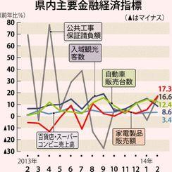 県内主要金融経済指標