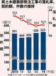 県土木建築部発注工事の落札率、契約額、件数の推移