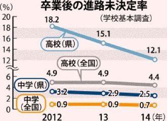中学・高校の卒業後の進路未決定率(沖縄タイムス提供)