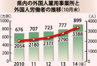 県内の外国人雇用事業所と外国人労働者の推移(10月)