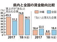 2018年度に賃金改善「ある」、沖縄県内企業の74% 帝国データ調査