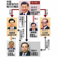 「政治の季節」幕開け 中国・党大会前に3世代が暗闘