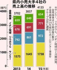 景気回復に人口増 沖縄の小売大手4社、業績好調