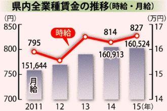 県内全業種賃金の推移(時給・月給)