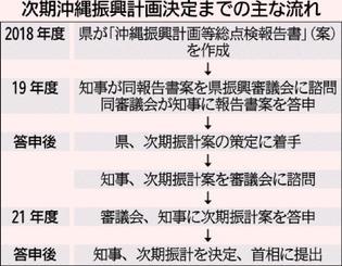次期沖縄振興計画決定までの主な流れ
