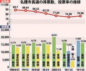 名護市長選の得票数、投票率の推移