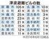津波避難ビルの数(2016年6月1日時点)