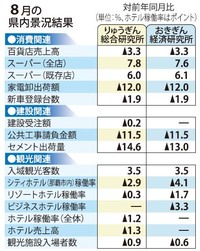 8月の沖縄景況 りゅうぎん総研、おきぎん経済研ともに判断維持