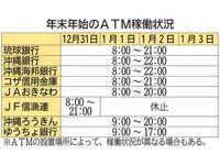 2017─18沖縄・年末年始情報:ATM稼働状況 JF信漁連は三が日休止