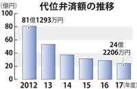 県信用保証協会の代位弁済、6年連続で減少 2017年度24億円台に