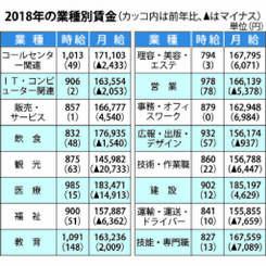 2018年の業種別賃金
