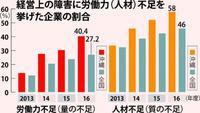 労働力(上)人手不足感、調査開始以来の最大値 好景気と離職率が要因