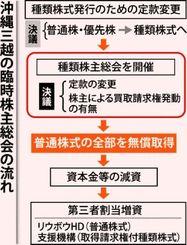 沖縄三越の臨時株主総会の流れ