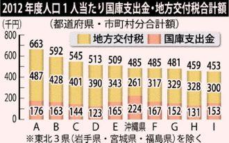 2012年度 人口1人当たり国庫支出金・地方交付税合計額