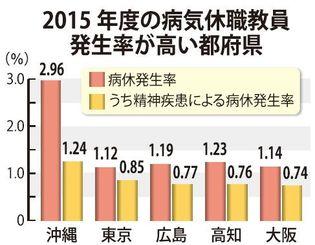 2015年度の病気休職職員発生率が高い都府県