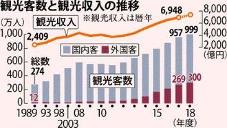 沖縄県の観光客数と観光収入の推移
