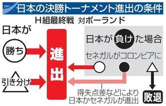 日本の決勝トーナメント進出の条件