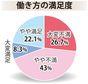 7割が低賃金に不満 半数以上が不払い残業 沖縄タイムス・働き方調査