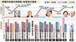 データで振り返る那覇市長選挙 32年続いた革新市政 2000年に翁長雄志氏が奪還