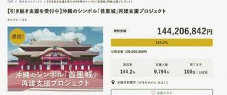 1億円の目標を達成した「首里城」再建支援プロジェクトの画面。3日夜には1億4千万円を超えた
