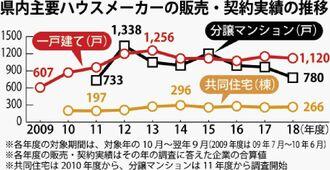 県内主要ハウスメーカーの販売・契約実績の推移