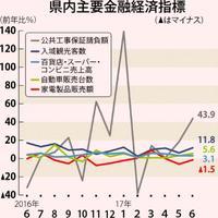 沖縄の景気、47カ月連続で「拡大」 観光と消費好調 日銀那覇支店