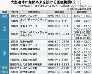 大型連休に発熱外来を設ける医療機関【5月2日】