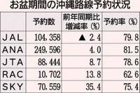 旧盆の沖縄空路予約 前年比6.9%増