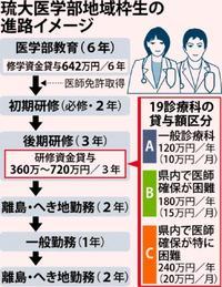 医師の研修支援制度を拡充 沖縄県、産科医など確保へ 琉大地域枠卒業者を優遇