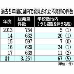 県内で発見された不発弾の件数
