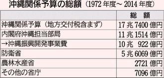 沖縄関係予算の総額