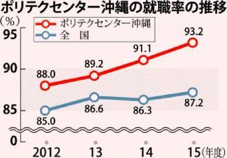 ポリテクセンター沖縄の就職率の推移