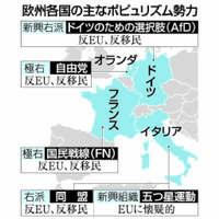 欧州の国政選挙:反移民・反EU勢力が発言力【深掘り】