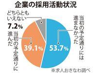 就活は学生優位の売り手市場 沖縄の大学生、内定「複数」5割超