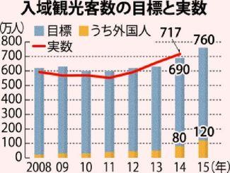 入域観光客数の目標と実数