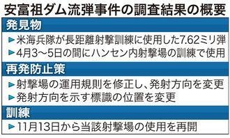 安富祖ダム流弾事件の調査結果の概要