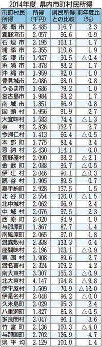 2014年度の沖縄県民所得、1.4%増の212万円 市町村別首位はあの離島の村