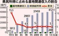 基地収入 比重は低下【誤解だらけの沖縄基地・28】