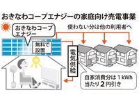 コープおきなわ、家庭向け売電へ新会社 1万世帯普及目指す