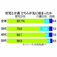 「育児より先に親の介護」30代で20% ダブルケア経験者