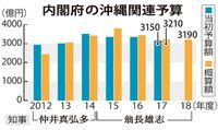 2018年度の内閣府沖縄関係予算、3190億円要求 一括交付金105億円減