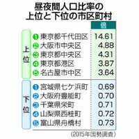 東京・千代田区の昼人口、夜の14倍 夜人口が多いのは…