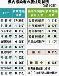 県内感染者の居住別状況(8月10日)