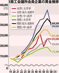 3商工会議所会員企業の賃金推移