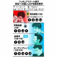 フィギュアスケート:「新4回転時代」の象徴 日本が世界のけん引役に【深掘り】