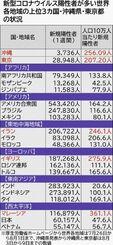 新型コロナウイルス陽性者が多い世界各地域の上位3カ国・沖縄県・東京都の状況