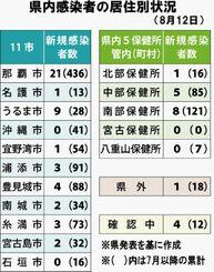 県内感染者の居住別状況(8月12日)