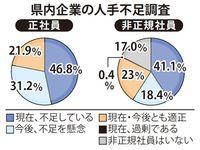 沖縄県内企業、正社員「不足」46% 前回調査の約2倍に 非正規では41%