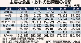 業績に占める県外・海外売り上げの割合