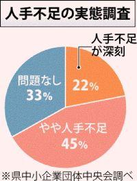 中小67%人手不足/県中央会調べ/自助努力の限界訴え